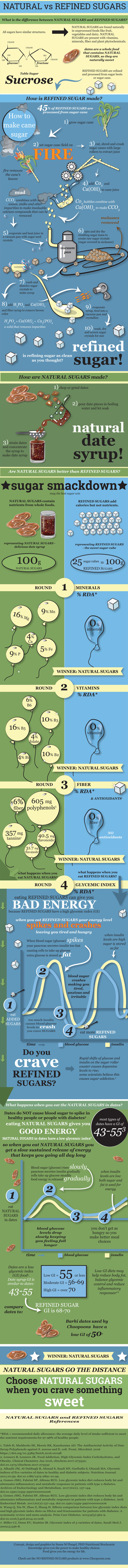 What is the difference between natural sugars and refined sugars? Natural sugars are found naturally in unprocessed foods like fruit, vegetables and dairy. Natural sugars are present with vitamins, minerals, fiber and plant phytochemicals. All sugars have similar structures. Dates are a whole food that contains natural sugars, so they are naturally sweet. Refined sugars are refined and processed from sugar beets or sugar cane. How is refined sugar made? 45% of refined sugars are processed from sugar cane. Process: 1) grow sugar cane. 2) set sugar cane field on fire. 3) cut, shred and crush sugar canes with large rollers to extract juice Co2 bubbles combine with Ca(OH)2 to make CCO3 4) add Co2 and Ca(OH)2to cane juice. 5) evaporate and heat juice in a vacuum pan with sugar seed crystals. 6) spin and dry the resulting sugar mass to create raw sugar crystals (sugar covered in molasses). 7) wash and dissolve sugar crystals to make syrup 8) add H3PO4 and Ca(OH)2 and filter syrup to remove brown color H3PO4 + Ca(OH)2 = Ca3(PO)4 a solid that removes impurities. 9) evaporate syrup, feed into a vacuum pan and crystallize. 10) wash, dry and screen sugar crystals for size. Is refining sugar as clean as you thought?  How are natural sugars made?  1) chop or grind dates  2) pour date pieces in boiling water and let soak 3) strain dates and concentrate the syrup to make date syrup natural date syrup! Are natural sugars better than refined sugars? Sugar Smackdown: May the best sugar win. Natural sugars contain nutrients from whole foods. Refined sugars add calories but not nutrients. Representing natural sugars: delicious date syrup 100g natural sugars. Representing refined sugars: the sweet sugar cube. 25 sugar cubes = 100g refined sugars. Round 1: Minerals. The winner is natural sugars with 16% Mg, 9% Mn, 4% Ca, 5% Fe, 9% P.  Refined sugars have 0% minerals. Round 2: Vitamins. The winner is natural sugars with 6% B6, 10% B3, 16% B5, 4% folate, 4% B1, 10% B2. Refined sugars have 0% vitamins. Round 3: Fiber. The winner is natural sugars with 6% fiber, 605 mg polyphenols, 357 mg tannins, 31.7 mg flavanols, 40.5 mg flavonoids. Refined sugars have 0% fiber and no antioxidants. Round 4: Glycemic index. Eating refined sugars can give you bad energy because refined sugars have a high glycemic index (GI). When you eat refined sugars, your energy level spikes and crashes leaving you tired and hungry. When blood sugar (glucose) spikes, your pancreas secretes insulin too fast causing cells to take up glucose. Extra glucose is stored as fat.  When insulin levels are high, sugar is stored as fat. Blood sugar crashes making you tired, anxious and irritable. Too much insulin cause blood sugar levels to crash. You crave sugars. Rapid shifts of glucose and insulin on the sugar roller coaster causes dopamine levels to rise; some scientists believe this causes sugar addiction. What happens when you eat the natural sugars in dates? Dates do Not cause blood sugar to spike in healthy people or people with diabetes. Eating natural sugars gives you good energy. Natural sugars in dates have a low glycemic index. SO when you eat natural sugars, you get a slow sustained release of energy that keeps you going all day long. Most types of dates have a GI of 43-55^3. Blood sugar (glucose) rises slowly. Pancreas secretes insulin gradually. Cells take up glucose steadily. 1. Eat natural sugars in dates.  2. Food energy is released gradually. When insulin levels are low, both sugar and fat is used for energy.  3. Blood glucose levels drop slowly keeping you feeling full longer. 4. You don't get as hungry so you make better meal choices. Dates are a low glycemic index (GI) food. Date syrup GI is similar to dates: 43-55. Compares to: Refined sugar GI is 68-70. Barhi dates used by Choopoons have a low GI of 50^7. Low GI diets may help reduce body fat, balance glycemic control and reduce inflammatory responses. WINNER: Natural Sugars. Natural sugars go the distance. Choose natural sugars when you crave something sweet. References. *RDA = recommended daily allowance: the average daily level of intake sufficient to meet the nutrient requirements for 97-98% of healthy people. 1. Taleb H, Maddocks SE, Morris RK, Kanekanian AD. The Antibacterial Activity of Date Syrup Polyphenols against S. aureus and E. coli. Front. Microbiol. 2016 https://doi.org/10.3389/fmicb.2016.00198 2. Lennerz B, Lennerz JK. Food Addiction, High-Glycemic-Index Carbohydrates, and Obesity. Clinical Chemistry Jan 2016, clinchem.2017.273532; doi:10.1373/clinchem.2017.273532 3. Alkaabi JM, Al-Dabbagh B, Ahmad S, Saadi HF, Gariballa S, Ghazali MA. Glycemic indices of five varieties of dates in healthy and diabetic subjects. Nutrition Journal. 2011;10:59. doi:10.1186/1475-2891-10-59. 4. Gomes JMG, Fabrini SP, Alfenas RCG. Low glycemic index diet reduces body fat and attenuates inflammatory and metabolic responses in patients with type 2 diabetes. Archives of Endocrinology and Metabolism. 2017;61(2), 137-144. doi:10.1590/2359-3997000000206 5. Gomes JMG, Fabrini SP, Alfenas RCG. Low glycemic index diet reduces body fat and attenuates inflammatory and metabolic responses in patients with type 2 diabetes. Arch Endocrinol Metab. 2017;61(2):137-144. doi:10.1590/2359-3997000000206 6. Wang Q, Xia W, Zhao Z, Zhang H. Effects comparison between low glycemic index diets and high glycemic index diets on HbA1c and fructosamine for patients with diabetes: A systematic review and meta-analysis. Prim Care Diabetes. 2015;9(5):362-9. doi:10.1016/j.pcd.2014.10.008. 7. Miller CJ, Dunn EV, Hashim IB. Glycemic index of 3 varieties of dates. Saudi Med J. 2002;5:536-8. Concept, design and graphics by Susan M Fluegel, PHD Nutritional Biochemist Knowledge gives you the power to make healthy choices. Food gives you the energy for life. Check out the NO REFINED SUGARS products at www.Choopoons.com